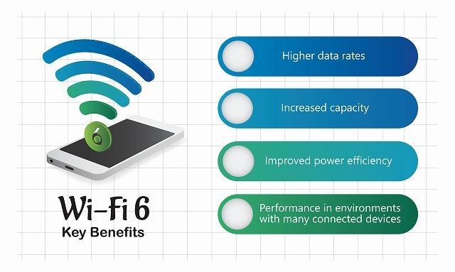 「Wi-Fi6」とは?速度・ルーター・対応スマホなど新規格の実力を徹底解説